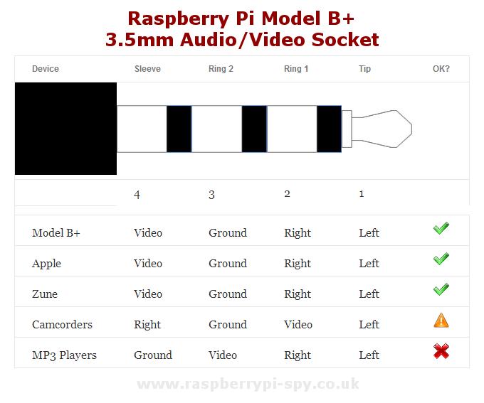Raspberry Pi B  512MB  Bits   Parts