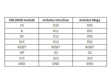 Ethernet/LAN netwerk breakout board/module ENC28J60